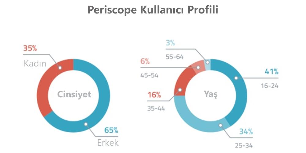 Periscope Kullanıcı Profili