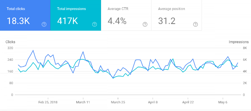 google search console Performans Raporu Nedir