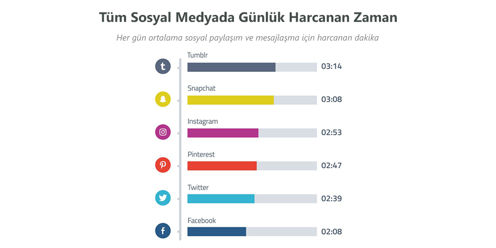 Sosyal Medya Pazarlama Nedir? Adım Adım Kılavuz : Tüm Sosyal Medyada Günlük Harcanan Zaman