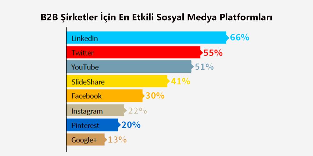 Sosyal Medya Pazarlama Nedir? Adım Adım Kılavuz : B2B Şirketler İçin LinkedIn Reklamları