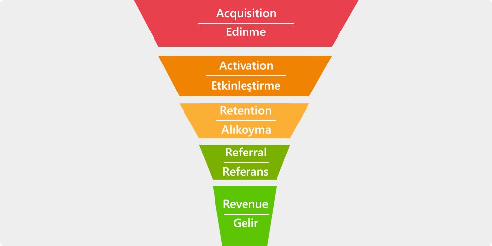 Growth hacking AARRR modeli