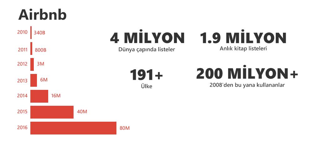 Airbnb büyüme raporu