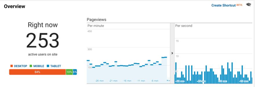 google analitik Gerçek zamanlı
