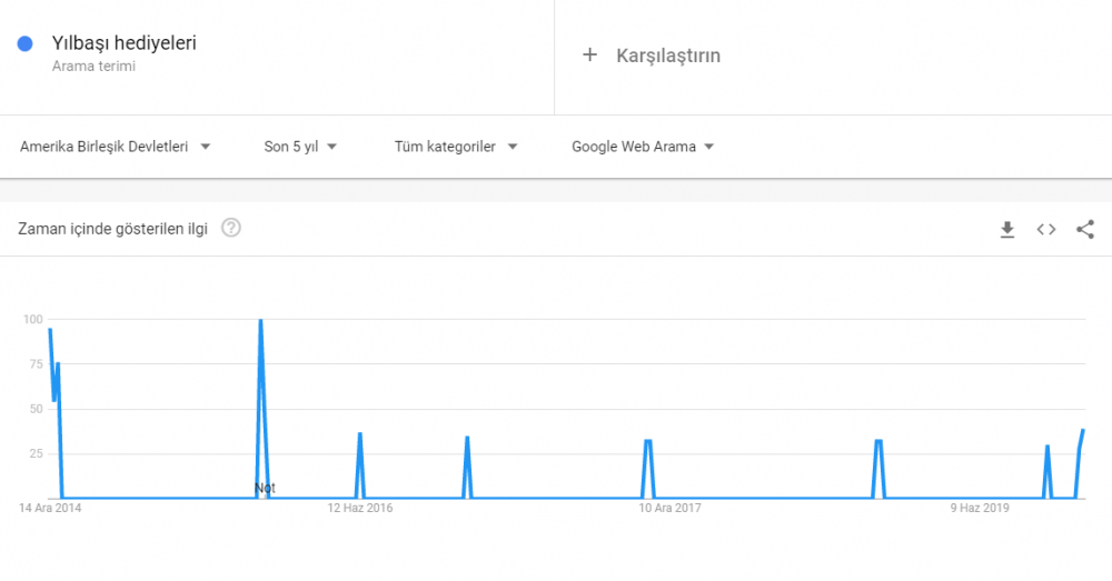 google trends ortalama aranma eğilimi