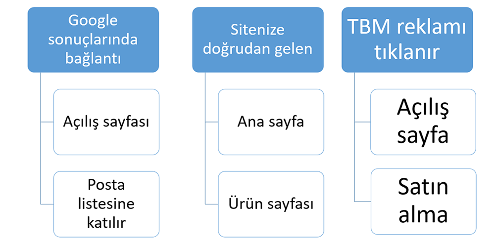 kullanıcı akışı