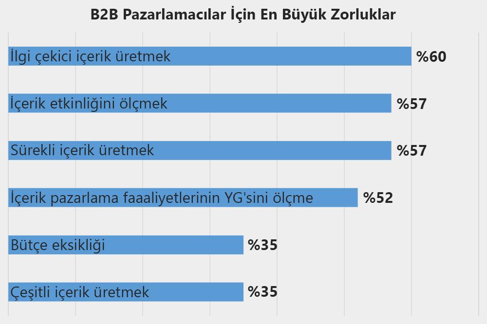 B2B içerik pazarlamacılar