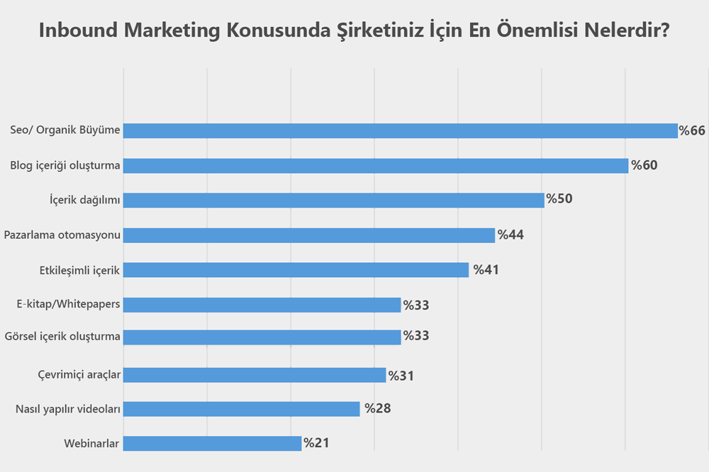 İçerik pazarlama inbound marketing