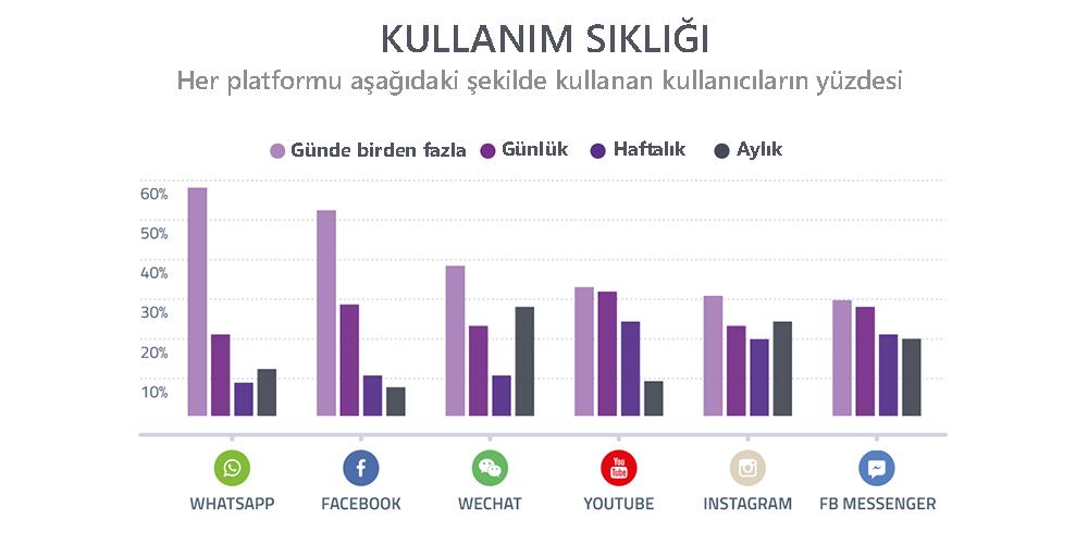 Sosyal Medya Pazarlama Nedir? Adım Adım Kılavuz : Platformlara Göre Sosyal Medya Kullanım Sıklığı