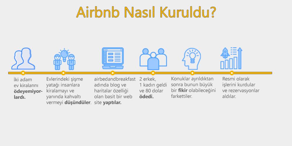 airbnb kuruluşu
