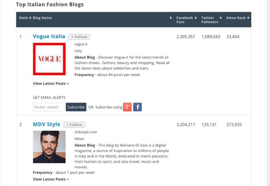 https://blog.feedspot.com/italian_fashion_blogs/