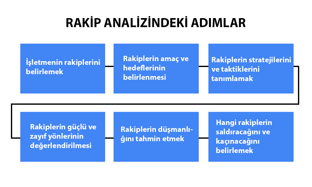 dropshipping ürün rekabet analizi