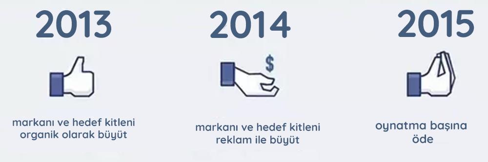 facebook reklam önerisi facebook yıllar