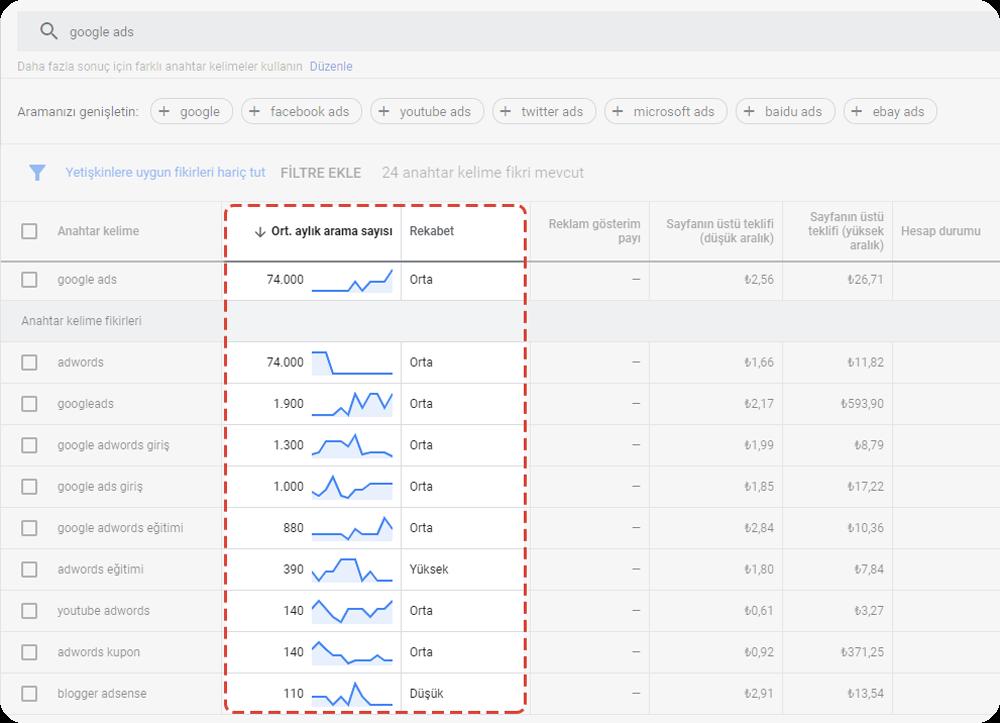 google keyword planner aylık aramalar ve rekabet düzeyleri