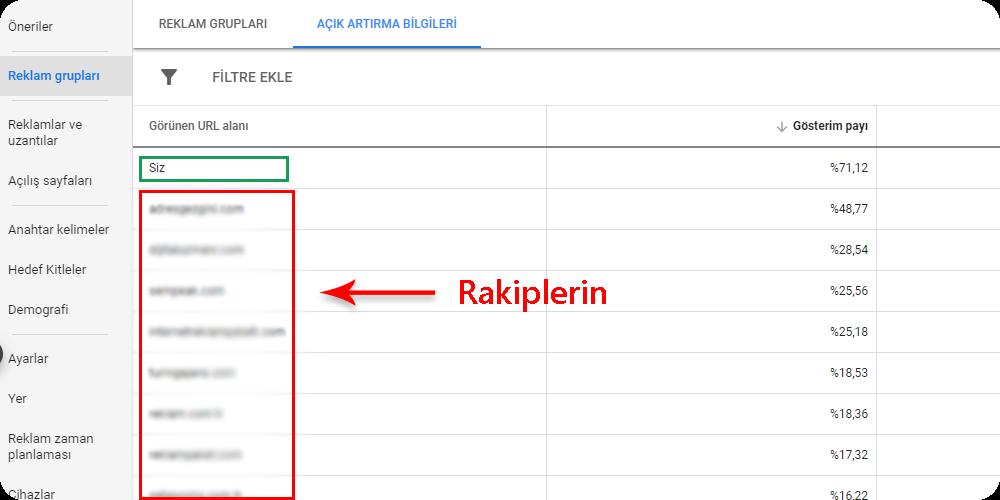 google ads Açık Artırma Trendleri raporu açık artırma bilgileri
