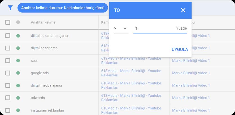 google ads Minimum CTR
