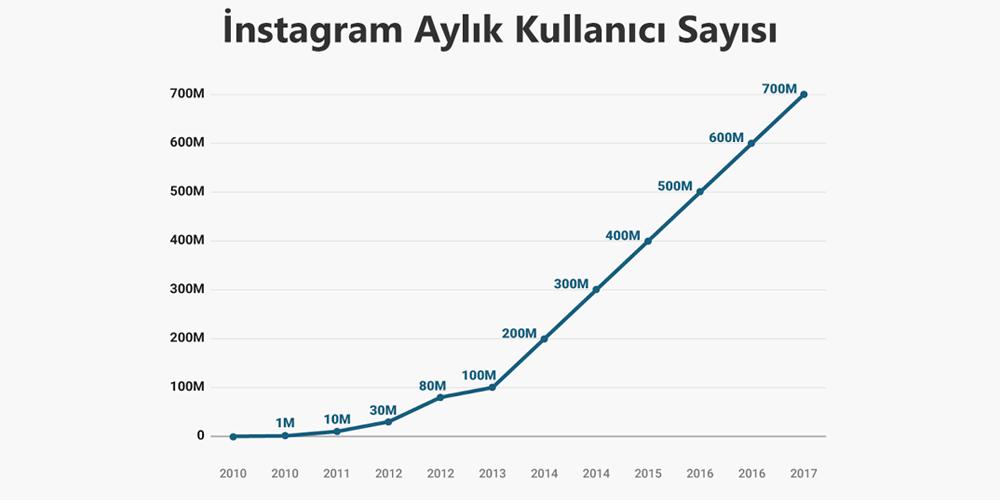 instagram büyümesi