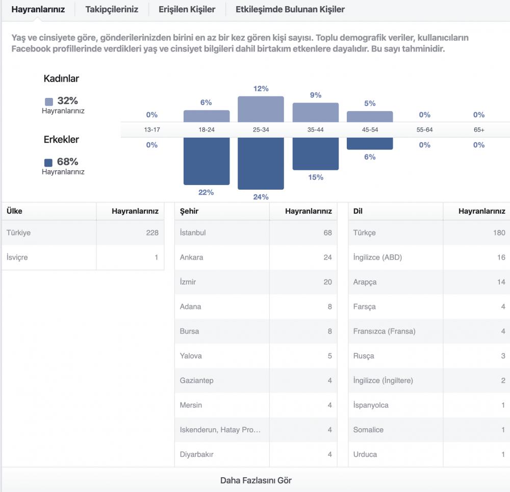 facebook demografik yapı