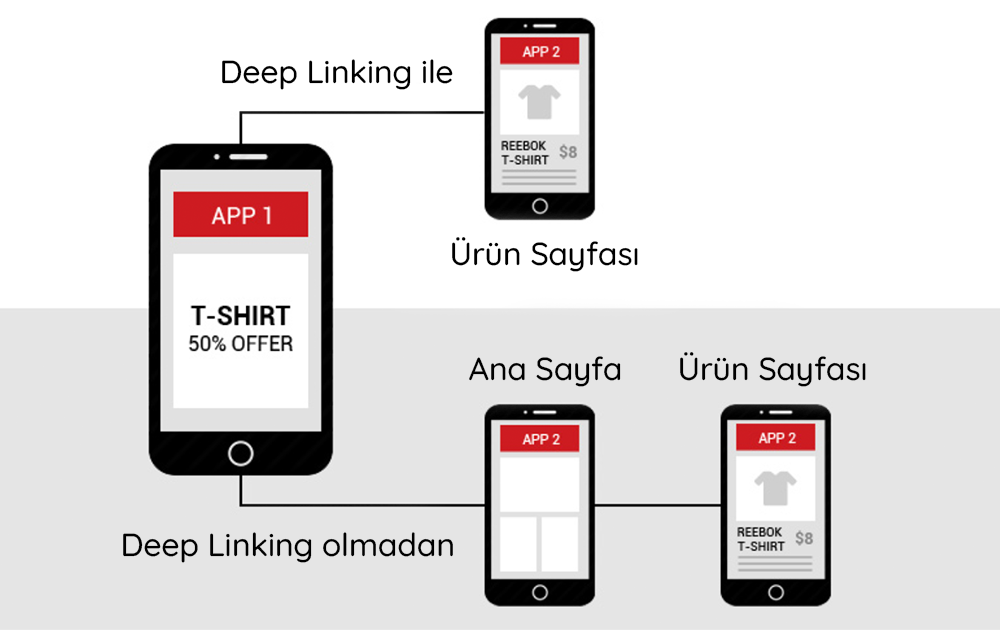 mobile deep linking adımları