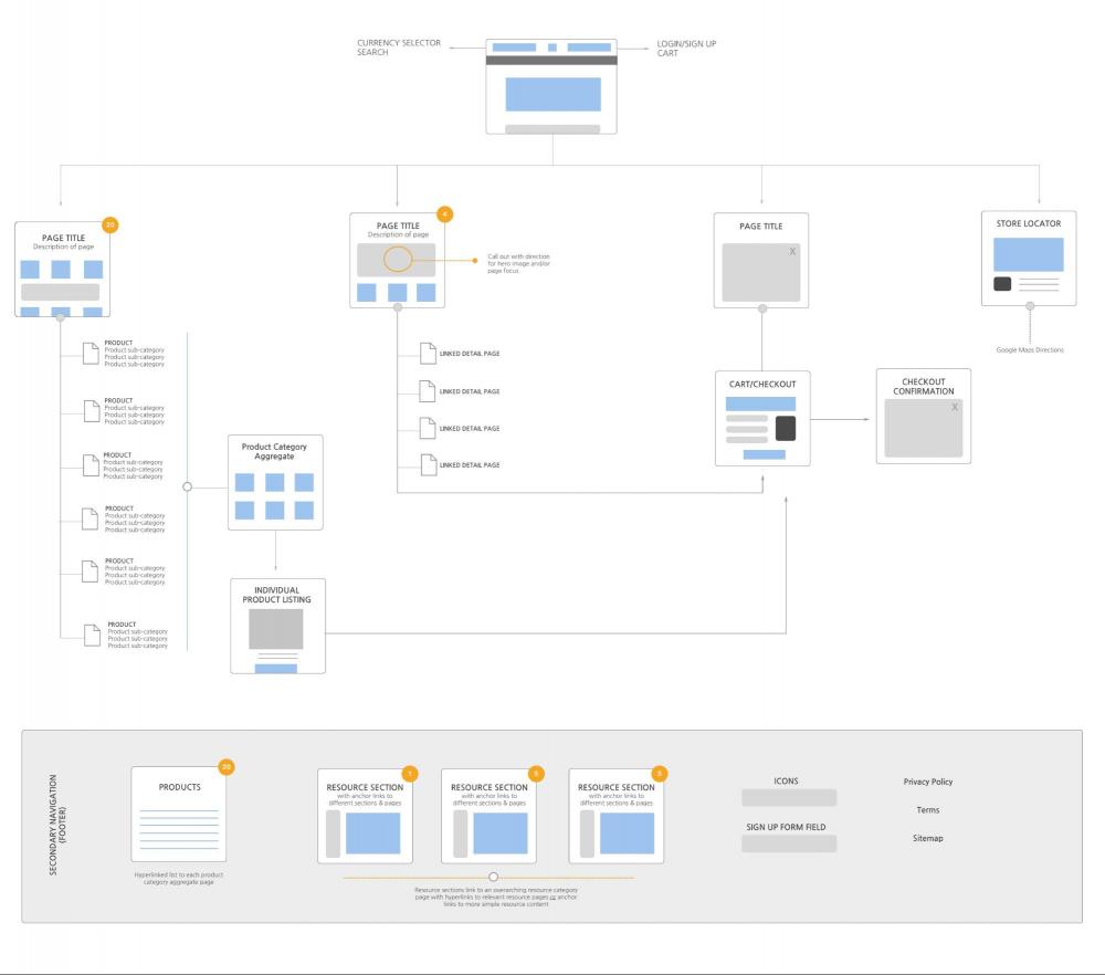 modern tasarım süreci site haritası