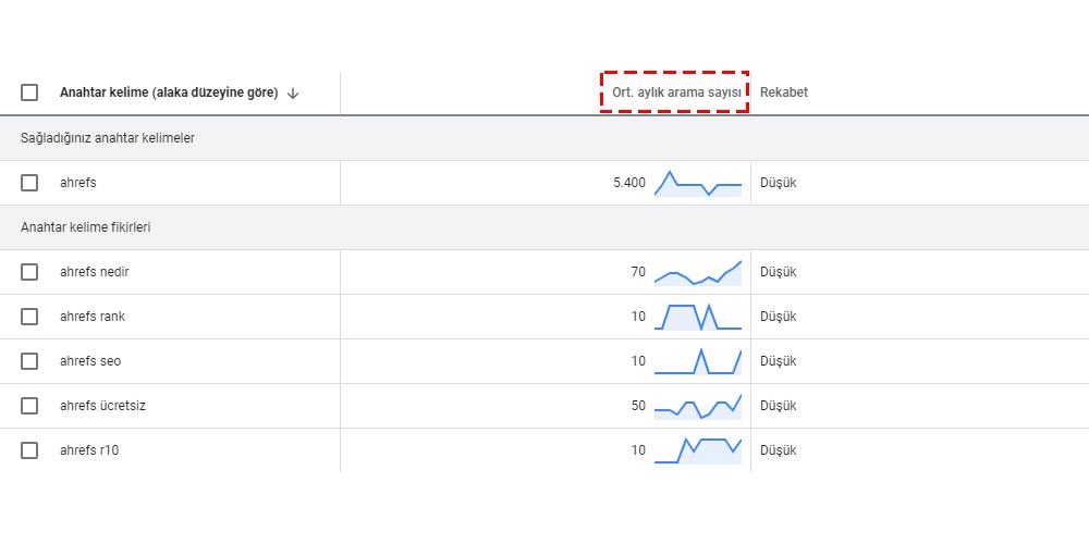 google keyword planner ortalama aylık aranma sayısı