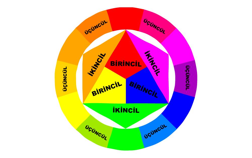 renk teorisi