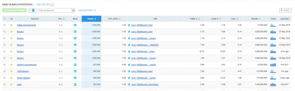 semrush competitor search results