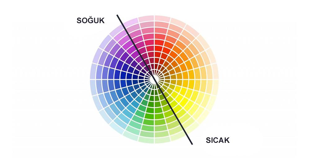 heatmap color grafiği